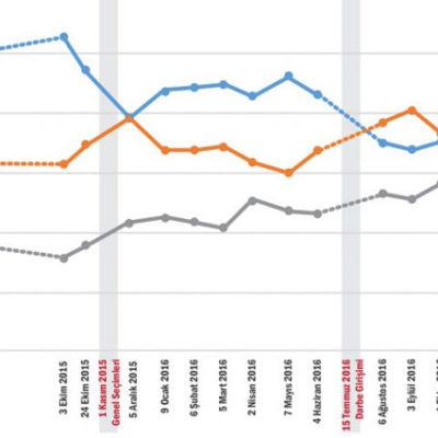 KONDA referandum anketini açıkladı